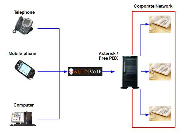 VoIP Softswitch|Setup Guide for AlienVoIP with Softswitch