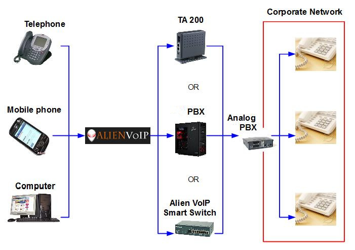 Malaysia Voip Discounted Call Rates Analog Pbx With